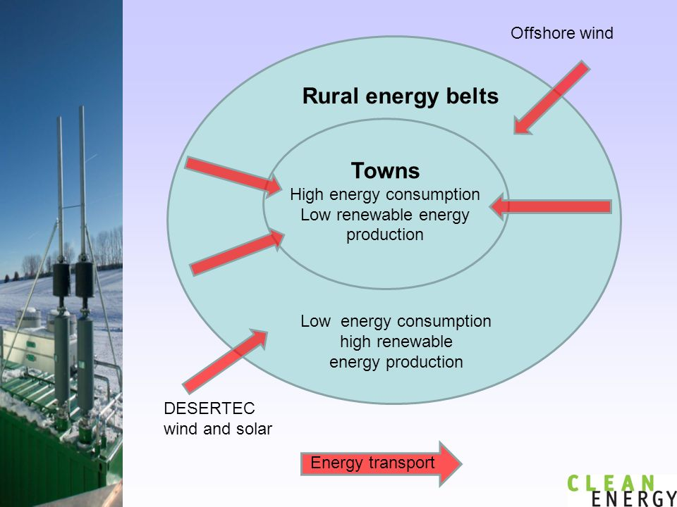 Rural energy belts Towns High energy consumption Low renewable energy production Low energy consumption high renewable energy production Offshore wind DESERTEC wind and solar Energy transport