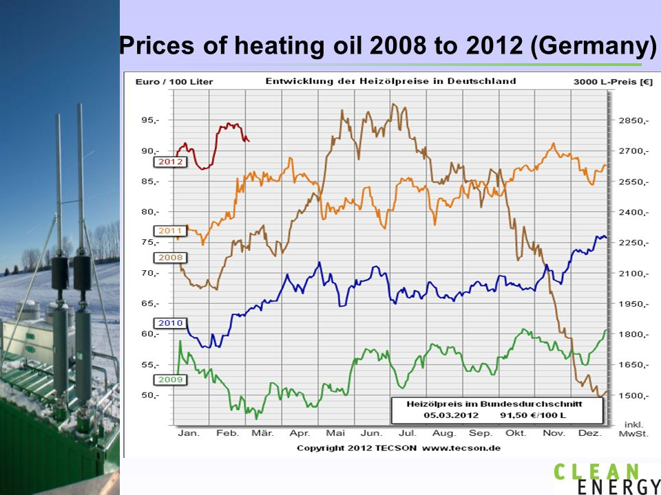 Prices of heating oil 2008 to 2012 (Germany)