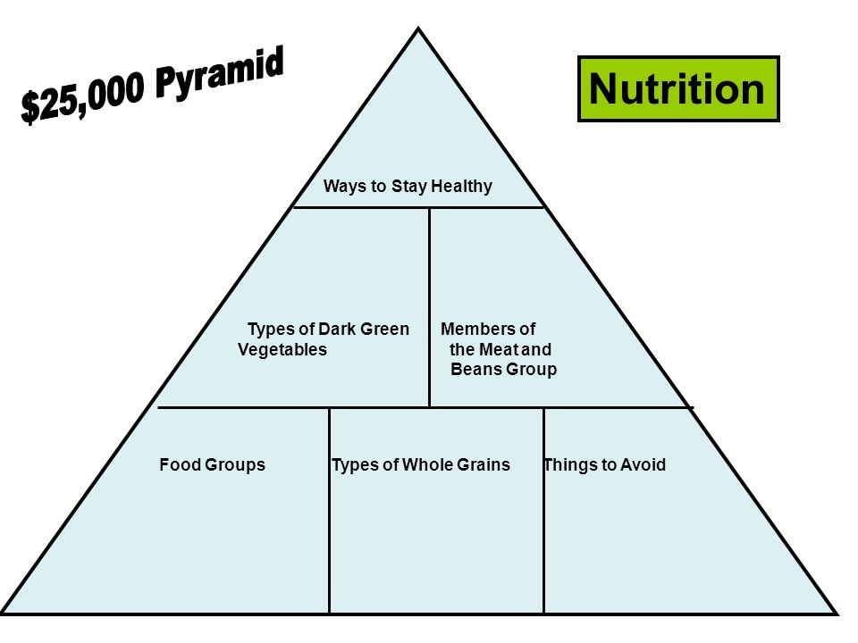 Ways to Stay Healthy Types of Dark Green Members of Vegetables the Meat and Beans Group Food Groups Types of Whole Grains Things to Avoid Nutrition