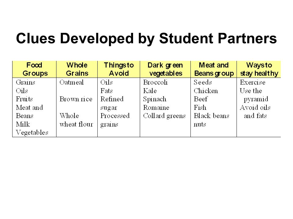 Clues Developed by Student Partners