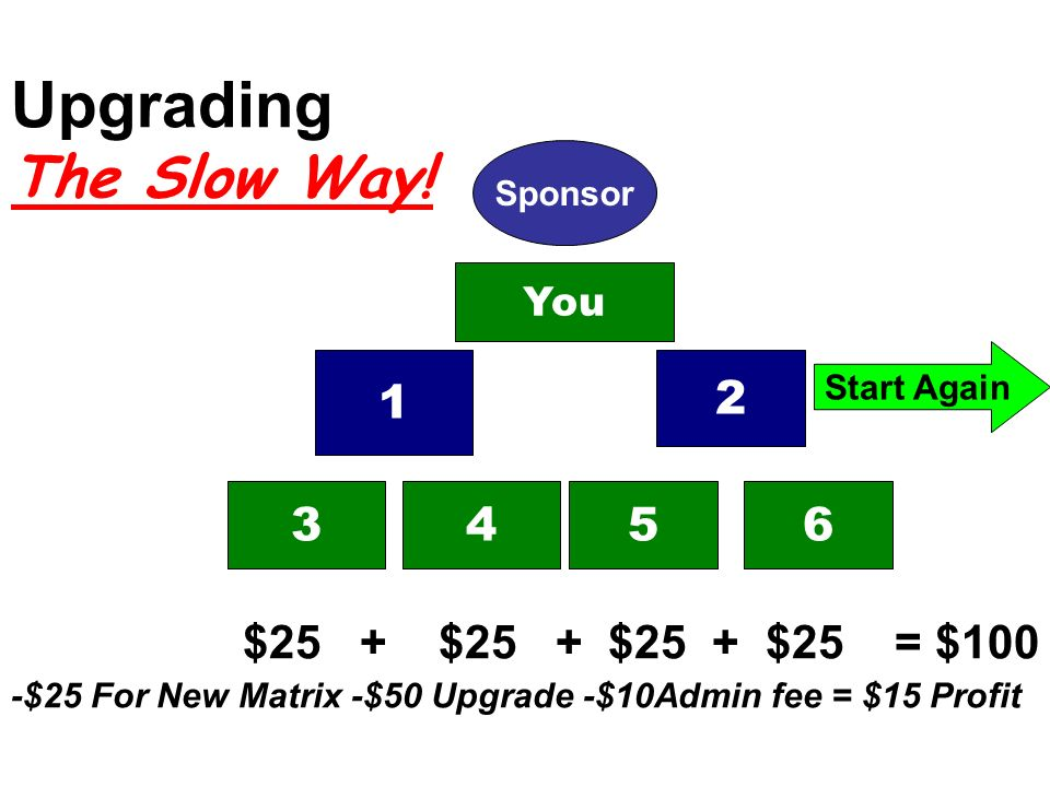 Upgrading The Slow Way! $25 + $25 + $25 + $25 = $100 -$25 For New Matrix -$50 Upgrade -$10Admin fee = $15 Profit Sponsor 3456 1 2 You Start Again