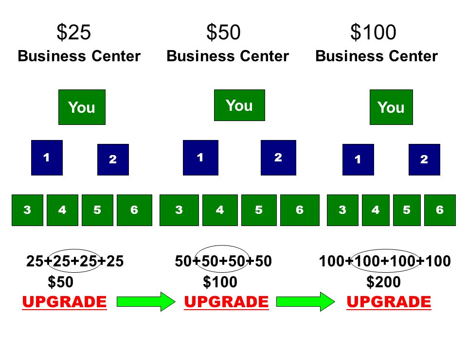 $25 $50 $100 Business Center Business Center Business Center 25+25+25+25 50+50+50+50 100+100+100+100 $50 $100 $200 UPGRADE UPGRADE UPGRADE You 3456345