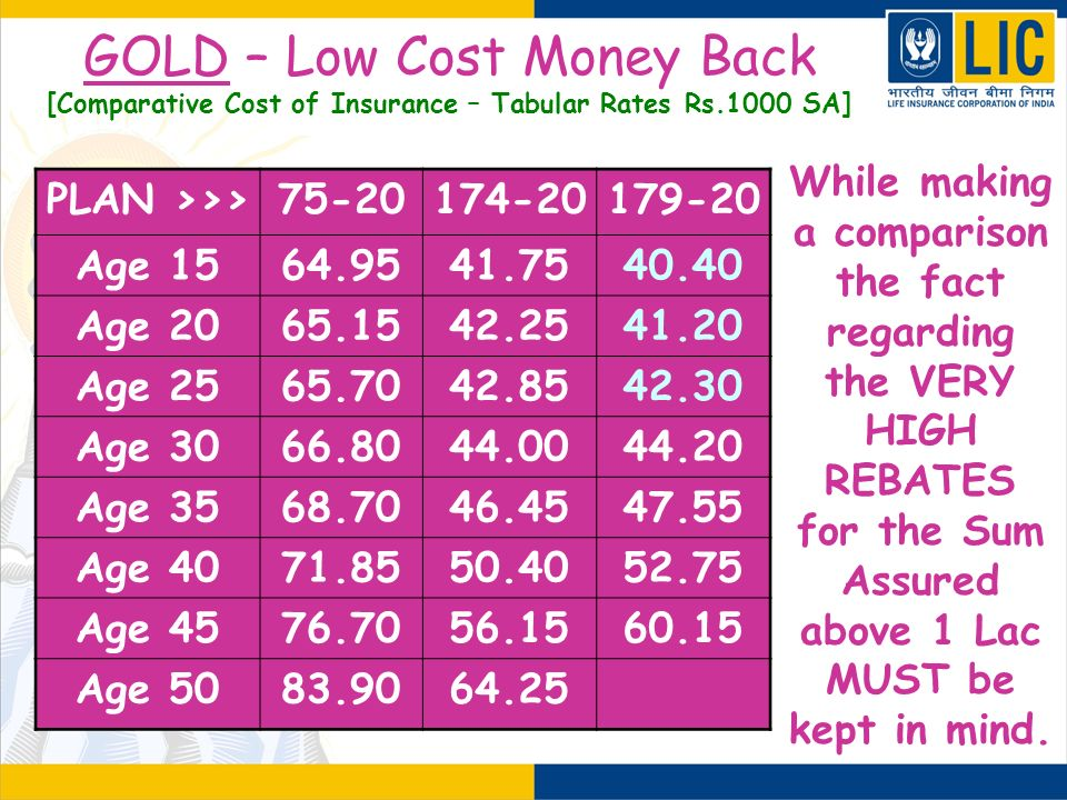 GOLD – Low Cost Money Back [Comparative Cost of Insurance – Tabular Rates Rs.1000 SA] While making a comparison the fact regarding the VERY HIGH REBAT