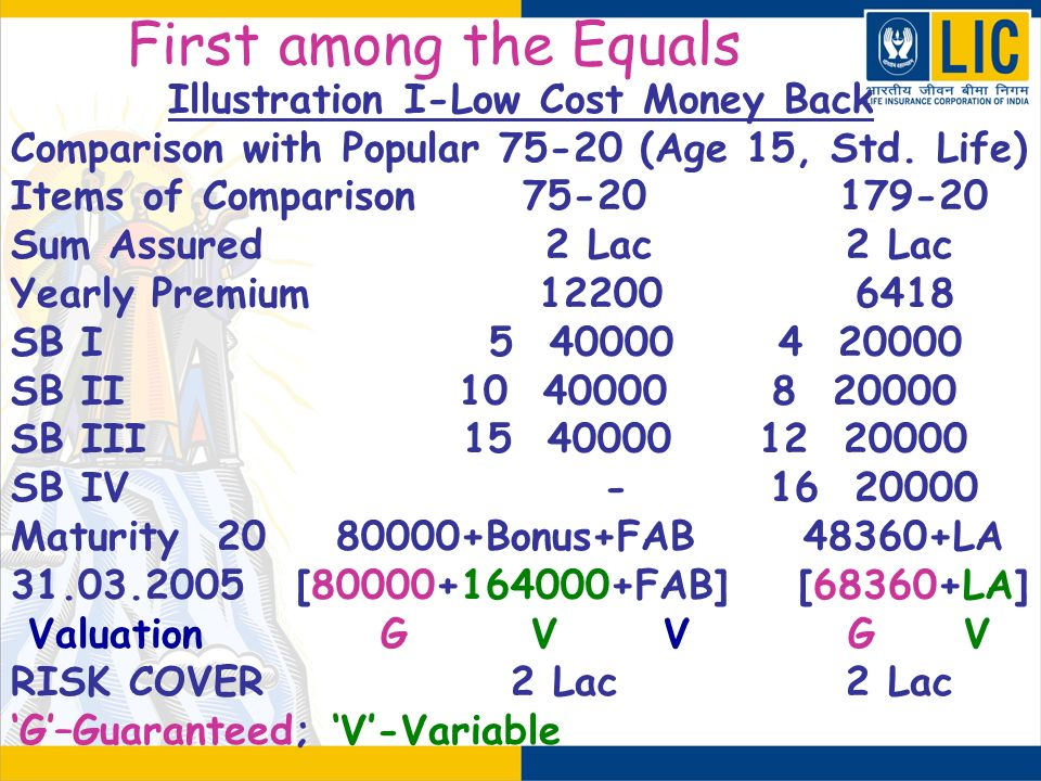 First among the Equals Illustration I-Low Cost Money Back Comparison with Popular 75-20 (Age 15, Std. Life) Items of Comparison 75-20 179-20 Sum Assur