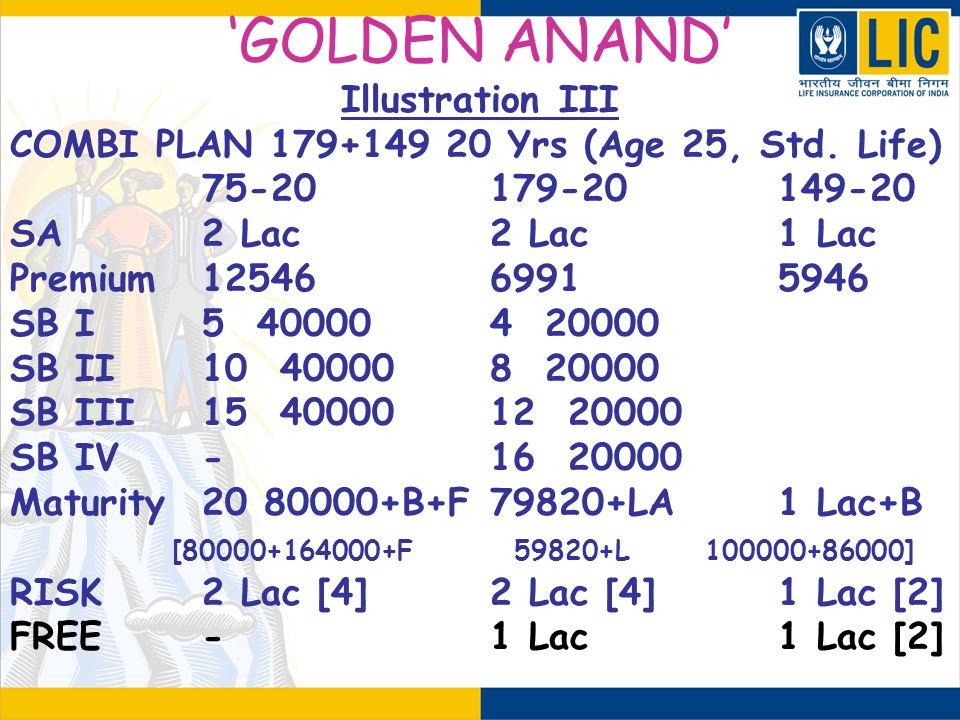 GOLDEN ANAND Illustration III COMBI PLAN 179+149 20 Yrs (Age 25, Std. Life) 75-20179-20149-20 SA2 Lac2 Lac1 Lac Premium1254669915946 SB I5 400004 2000