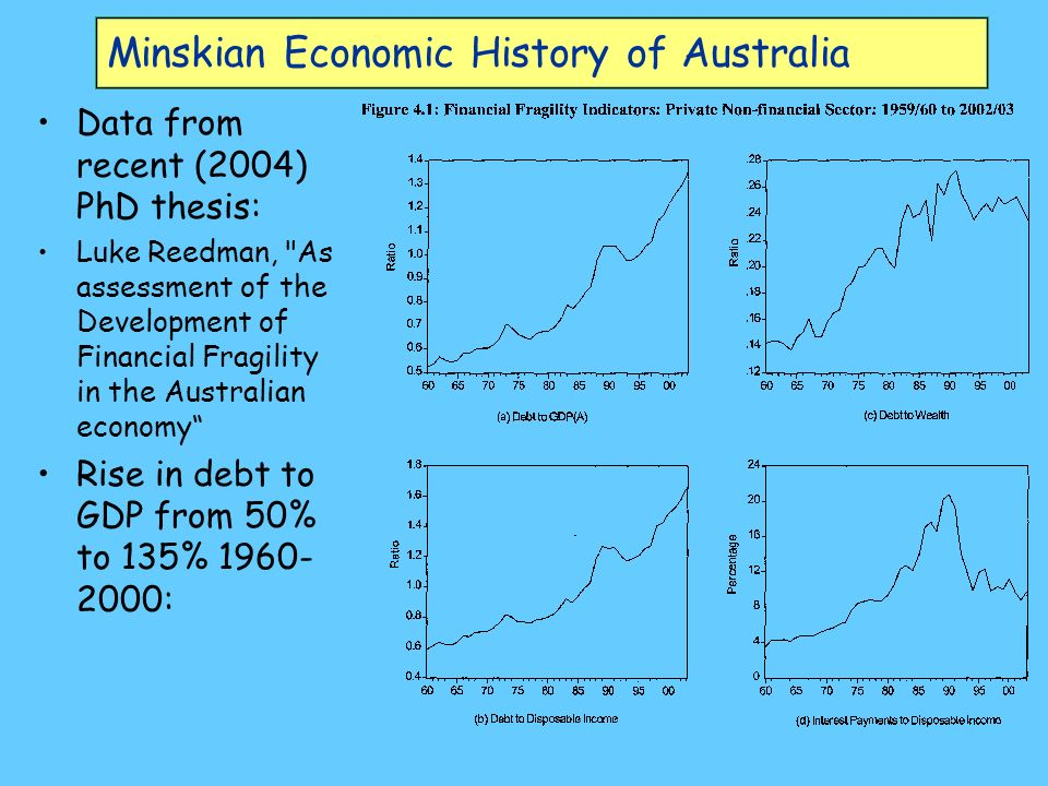 Minskian Economic History of Australia Data from recent (2004) PhD thesis: Luke Reedman, As assessment of the Development of Financial Fragility in the Australian economy Rise in debt to GDP from 50% to 135% 1960- 2000: