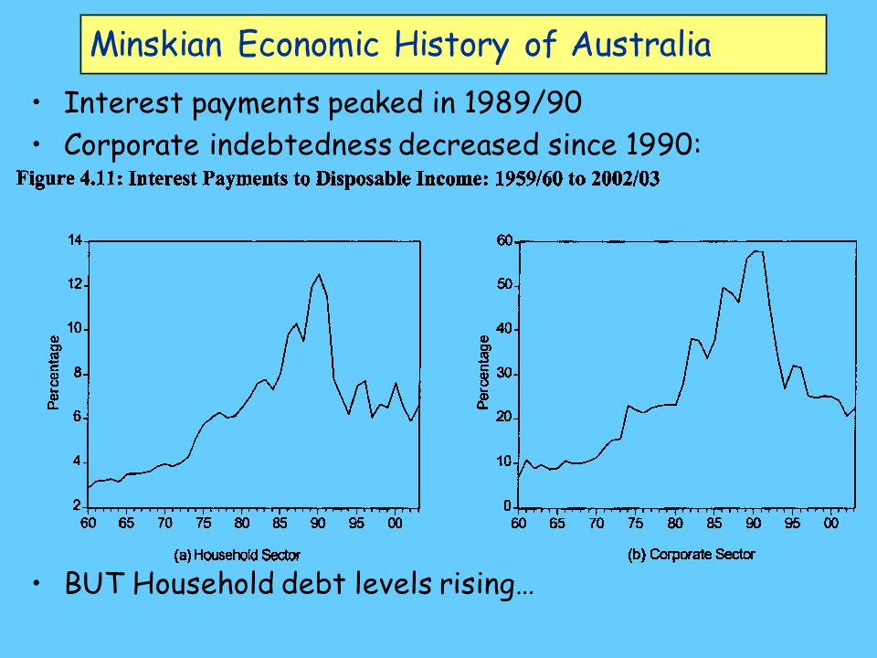 Minskian Economic History of Australia Interest payments peaked in 1989/90 Corporate indebtedness decreased since 1990: BUT Household debt levels rising…