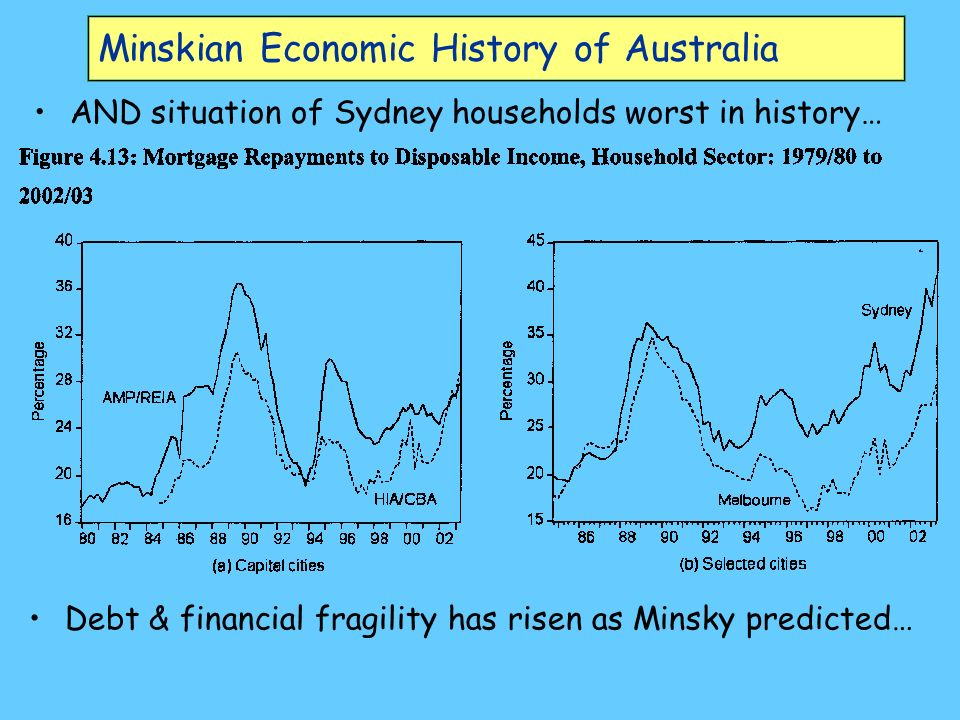 Minskian Economic History of Australia AND situation of Sydney households worst in history… Debt & financial fragility has risen as Minsky predicted…