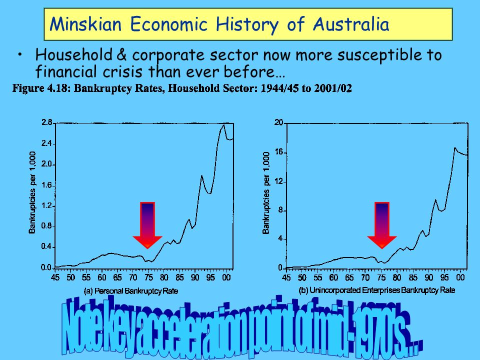 Minskian Economic History of Australia Household & corporate sector now more susceptible to financial crisis than ever before…