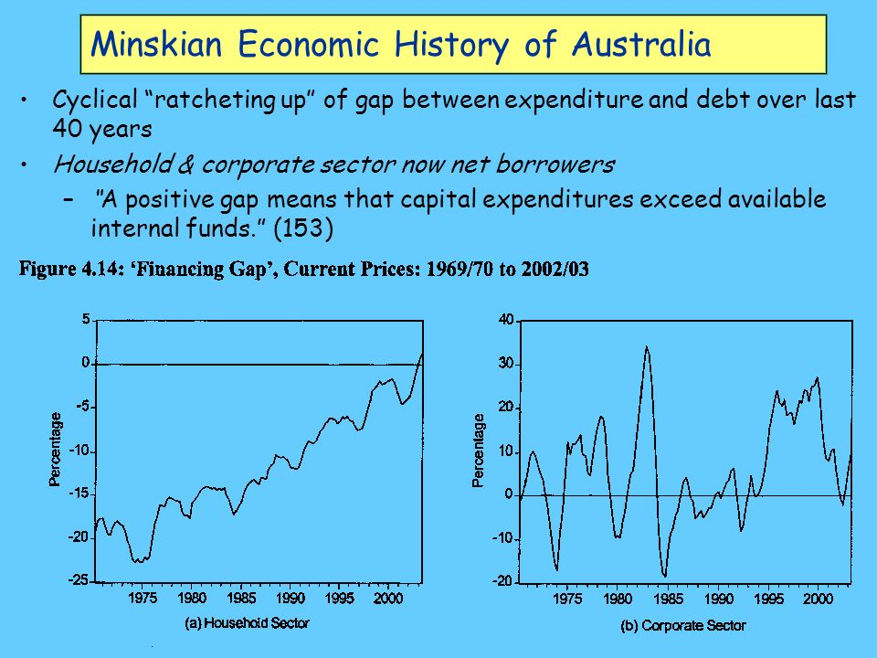 Minskian Economic History of Australia Cyclical ratcheting up of gap between expenditure and debt over last 40 years Household & corporate sector now net borrowers –A positive gap means that capital expenditures exceed available internal funds.