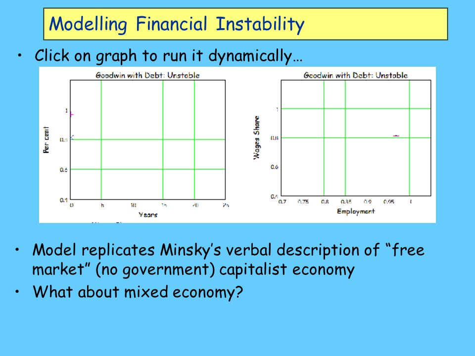 Modelling Financial Instability Click on graph to run it dynamically… Model replicates Minskys verbal description of free market (no government) capitalist economy What about mixed economy