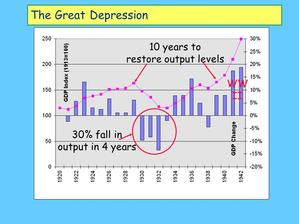 The Great Depression From effectively zero... To 25% in 3 years WW II Brings Sustained Recovery