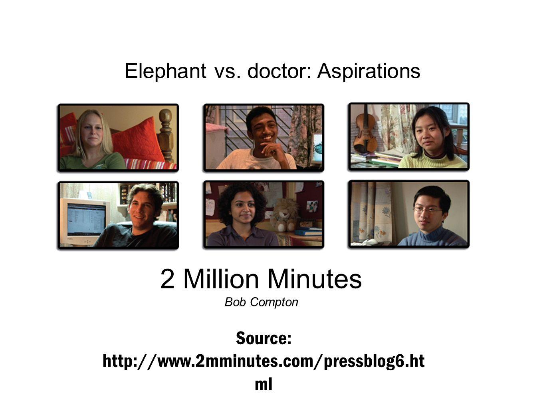 Source: http://www.2mminutes.com/pressblog6.ht ml Elephant vs. doctor: Aspirations 2 Million Minutes Bob Compton