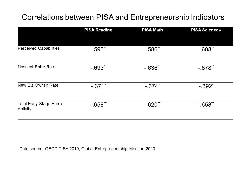 PISA ReadingPISA MathPISA Sciences Perceived Capabilities -.595 ** -.586 ** -.608 ** Nascent Entre Rate -.693 ** -.636 ** -.678 ** New Biz Ownsp Rate
