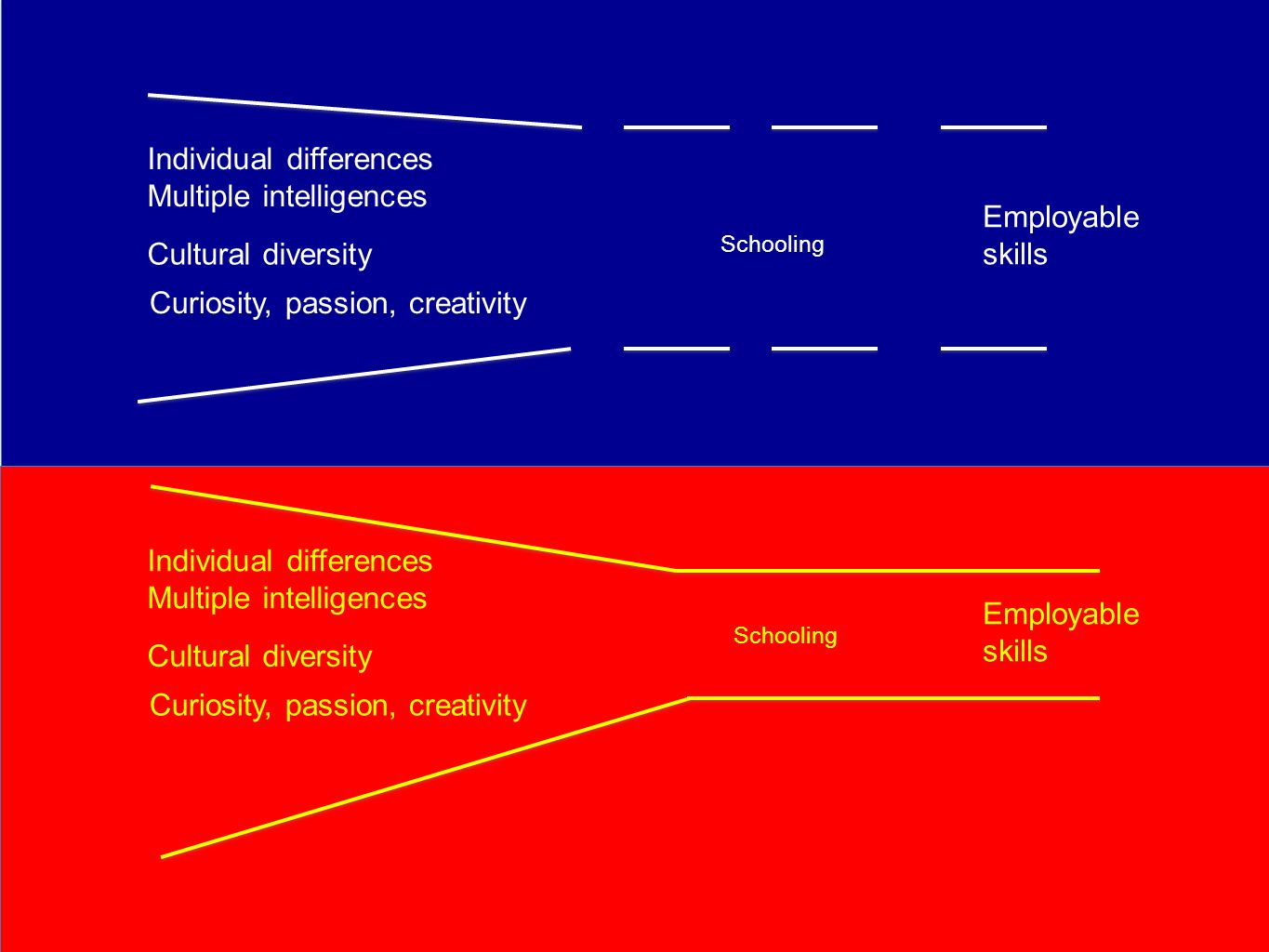 Schooling Individual differences Multiple intelligences Cultural diversity Curiosity, passion, creativity Employable skills Schooling Individual diffe