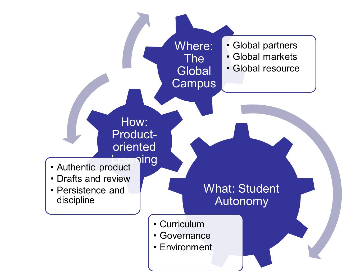 What: Student Autonomy Curriculum Governance Environment How: Product- oriented Learning Authentic product Drafts and review Persistence and disciplin