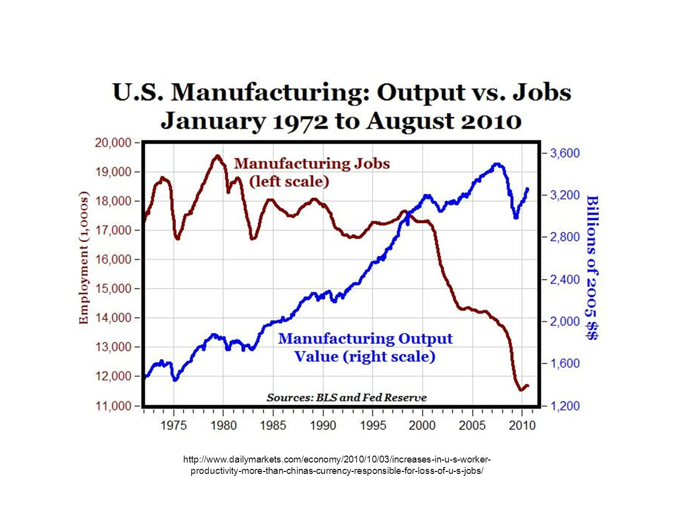 http://www.dailymarkets.com/economy/2010/10/03/increases-in-u-s-worker- productivity-more-than-chinas-currency-responsible-for-loss-of-u-s-jobs/