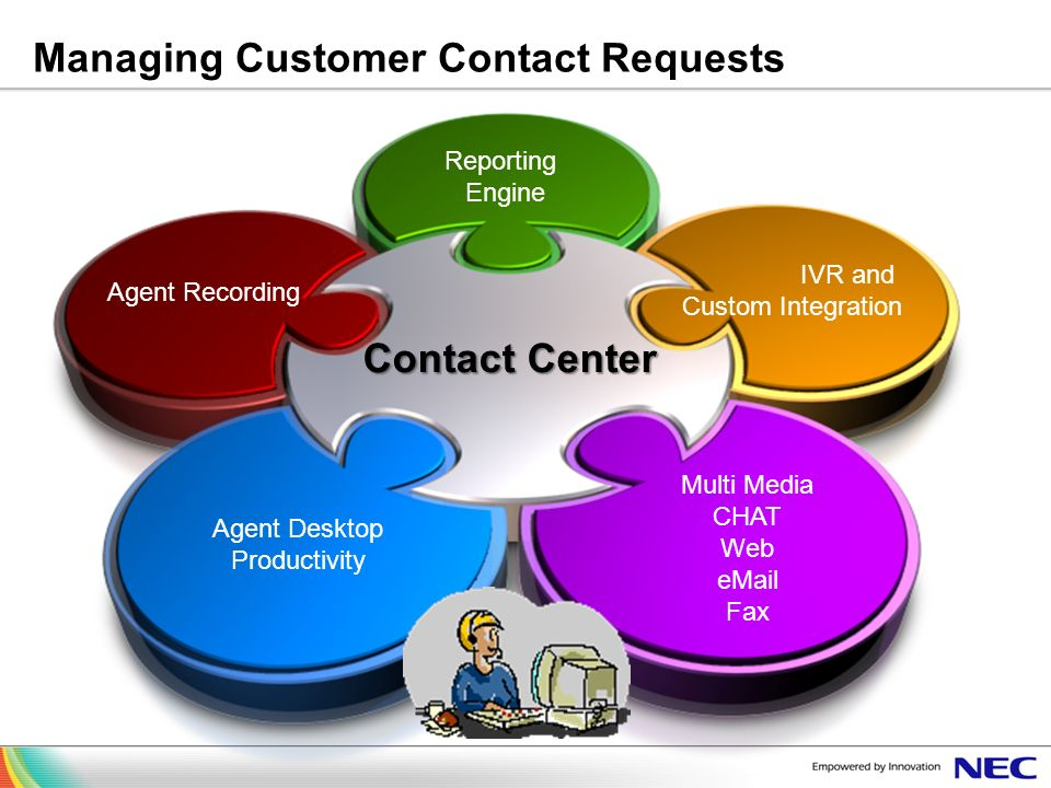 Managing Customer Contact Requests Contact Center Reporting Engine IVR and Custom Integration Multi Media CHAT Web eMail Fax Agent Desktop Productivit