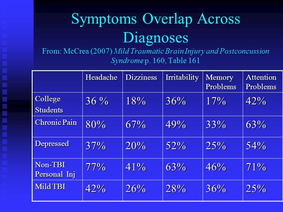 Symptoms Overlap Across Diagnoses From: McCrea (2007) Mild Traumatic Brain Injury and Postconcussion Syndrome p. 160, Table 161 HeadacheDizzinessIrrit