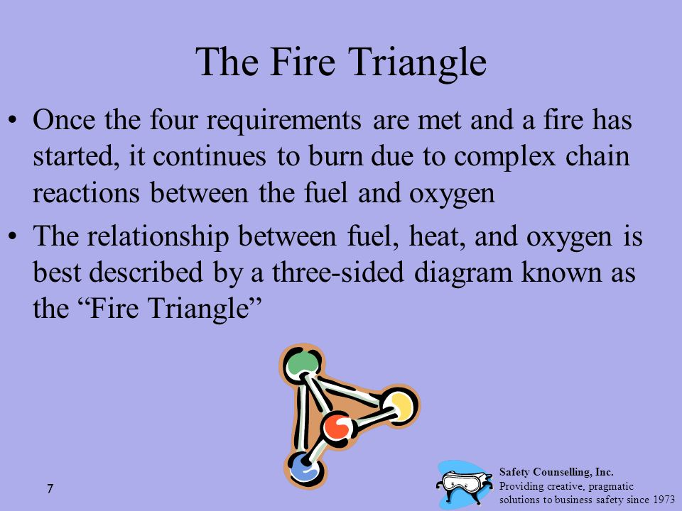 7 The Fire Triangle Once the four requirements are met and a fire has started, it continues to burn due to complex chain reactions between the fuel an
