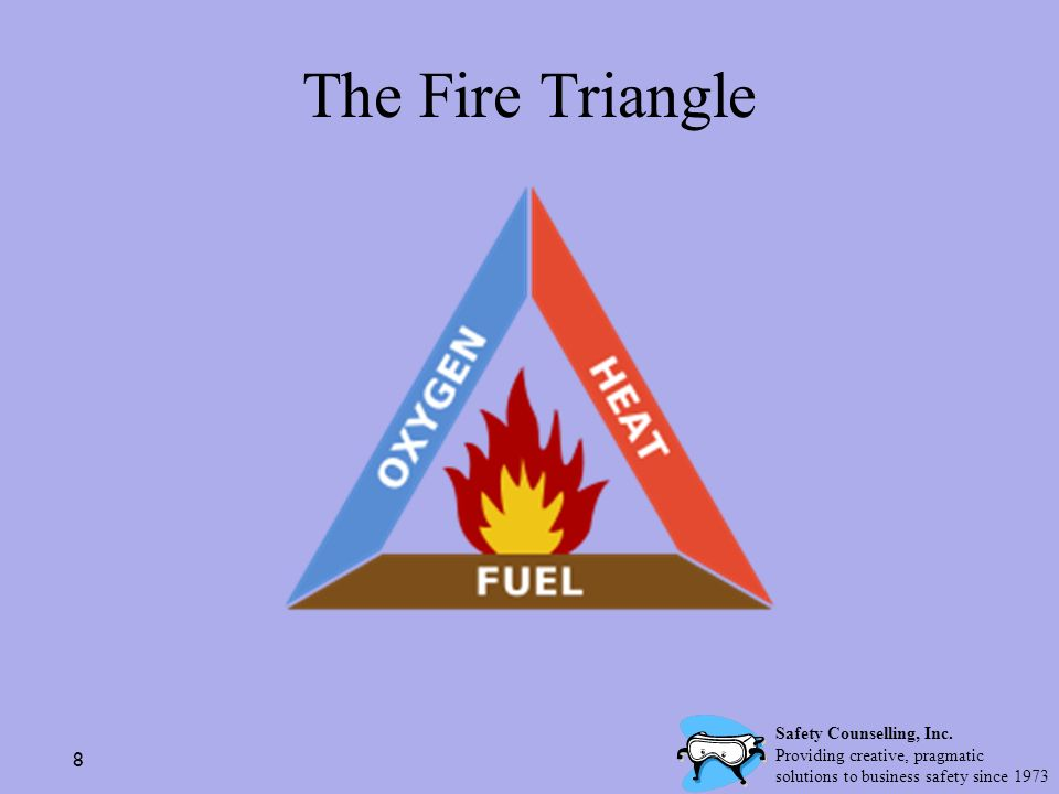 8 The Fire Triangle Safety Counselling, Inc. Providing creative, pragmatic solutions to business safety since 1973