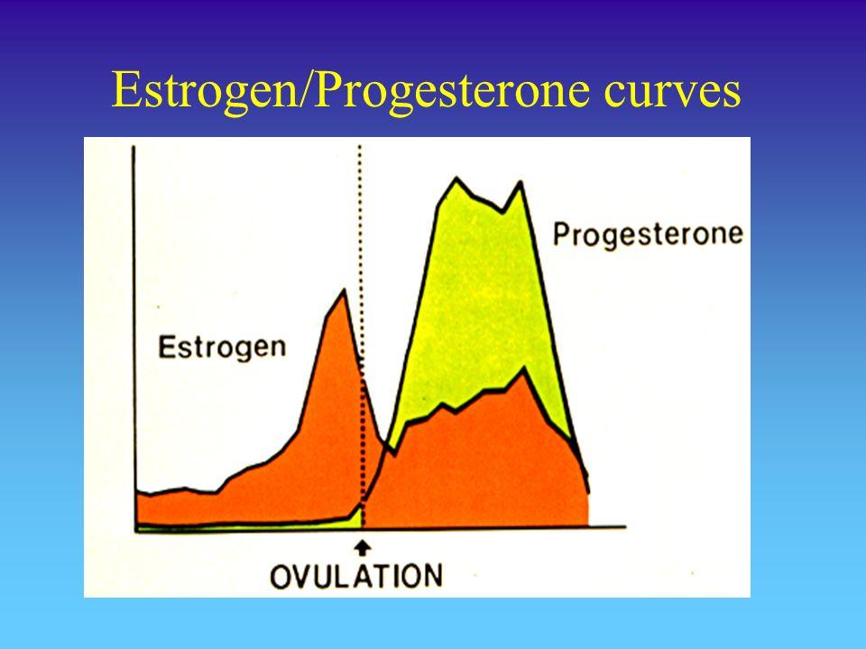 Estrogen/Progesterone curves
