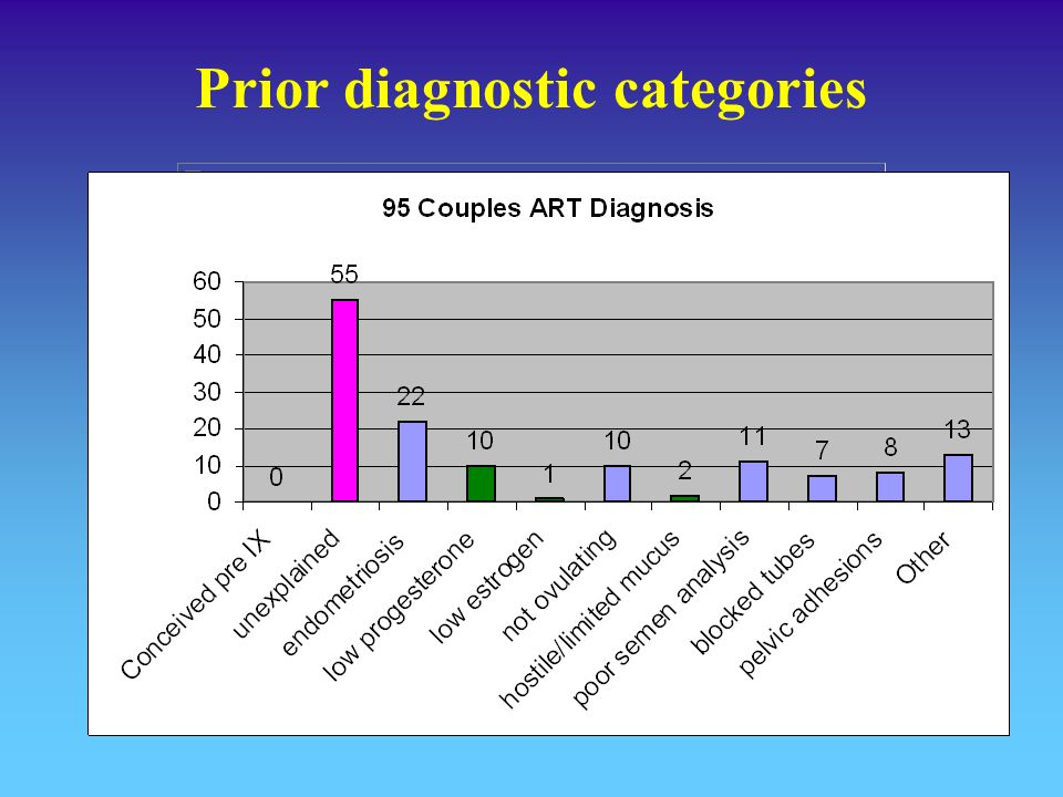 Prior diagnostic categories