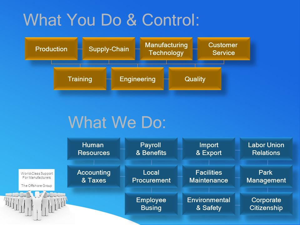 What You Do & Control: World-Class Support For Manufacturers The Offshore Group Customer Service Customer Service Manufacturing Technology Manufacturi
