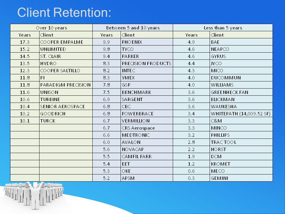 Client Retention: