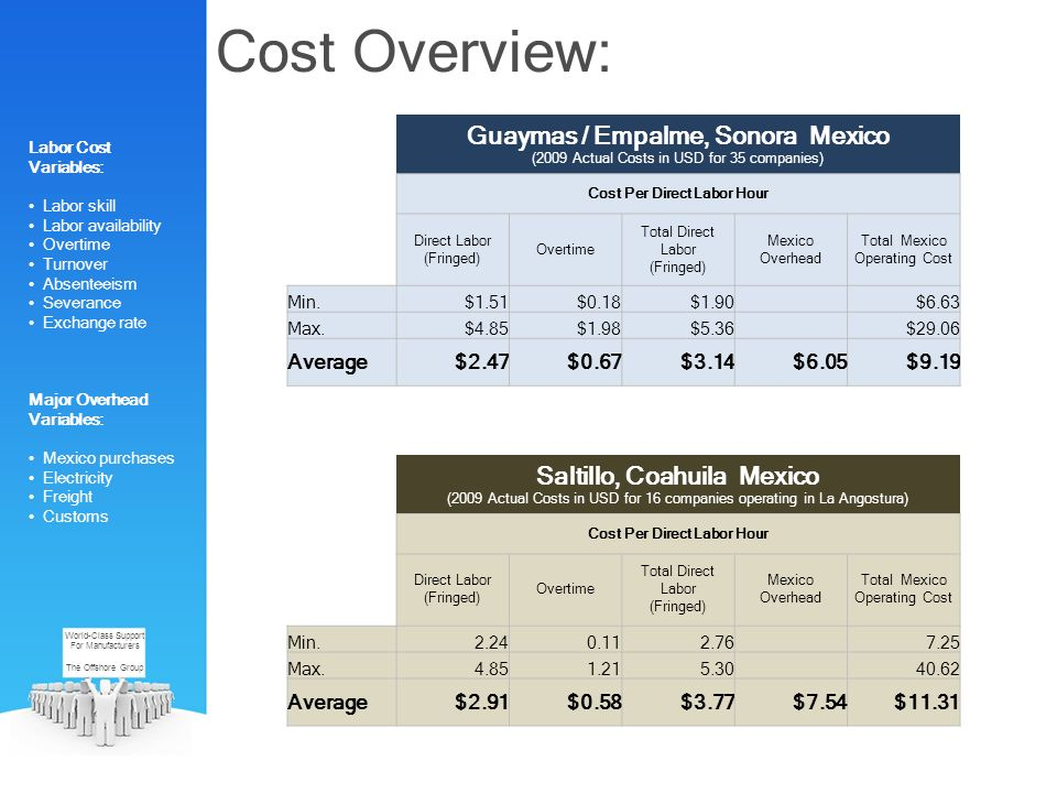 World-Class Support For Manufacturers The Offshore Group Guaymas / Empalme, Sonora Mexico (2009 Actual Costs in USD for 35 companies) Cost Per Direct