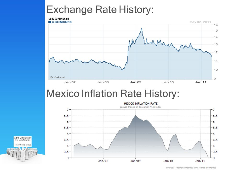 Exchange Rate History: World-Class Support For Manufacturers The Offshore Group Mexico Inflation Rate History: