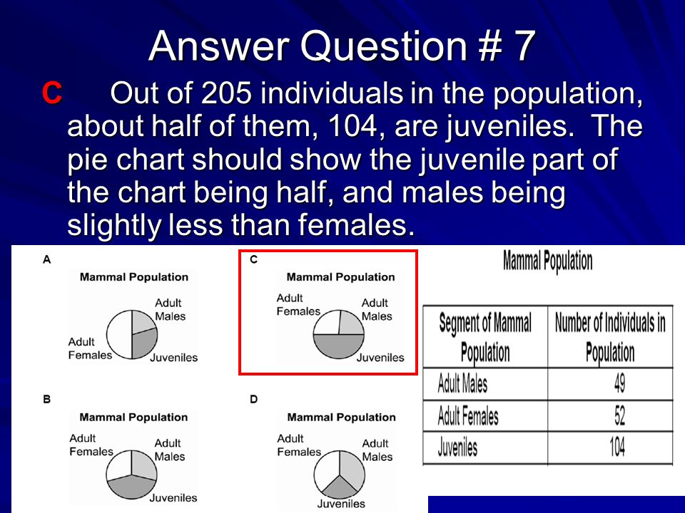Answer Question # 7 COut of 205 individuals in the population, about half of them, 104, are juveniles. The pie chart should show the juvenile part of