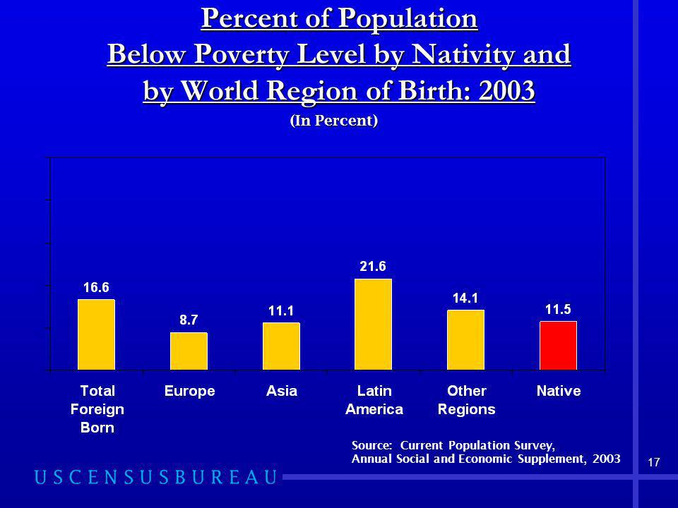 17 Percent of Population Below Poverty Level by Nativity and by World Region of Birth: 2003 (In Percent) Source: Current Population Survey, Annual Social and Economic Supplement, 2003