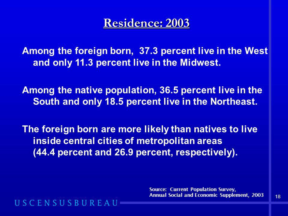 18 Residence: 2003 Among the foreign born, 37.3 percent live in the West and only 11.3 percent live in the Midwest.