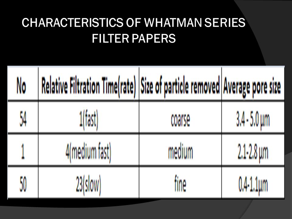 CHARACTERISTICS OF WHATMAN SERIES FILTER PAPERS
