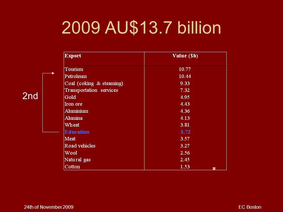 24th of November 2009EC Boston 2009 AU$13.7 billion 2nd