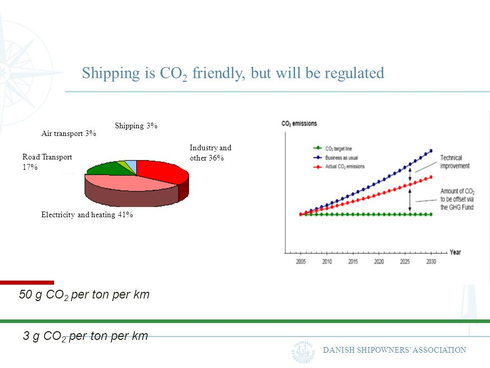 DANISH SHIPOWNERS ASSOCIATION 50 g CO 2 per ton per km 3 g CO 2 per ton per km Air transport 3% Shipping 3% Industry and other 36% Electricity and hea