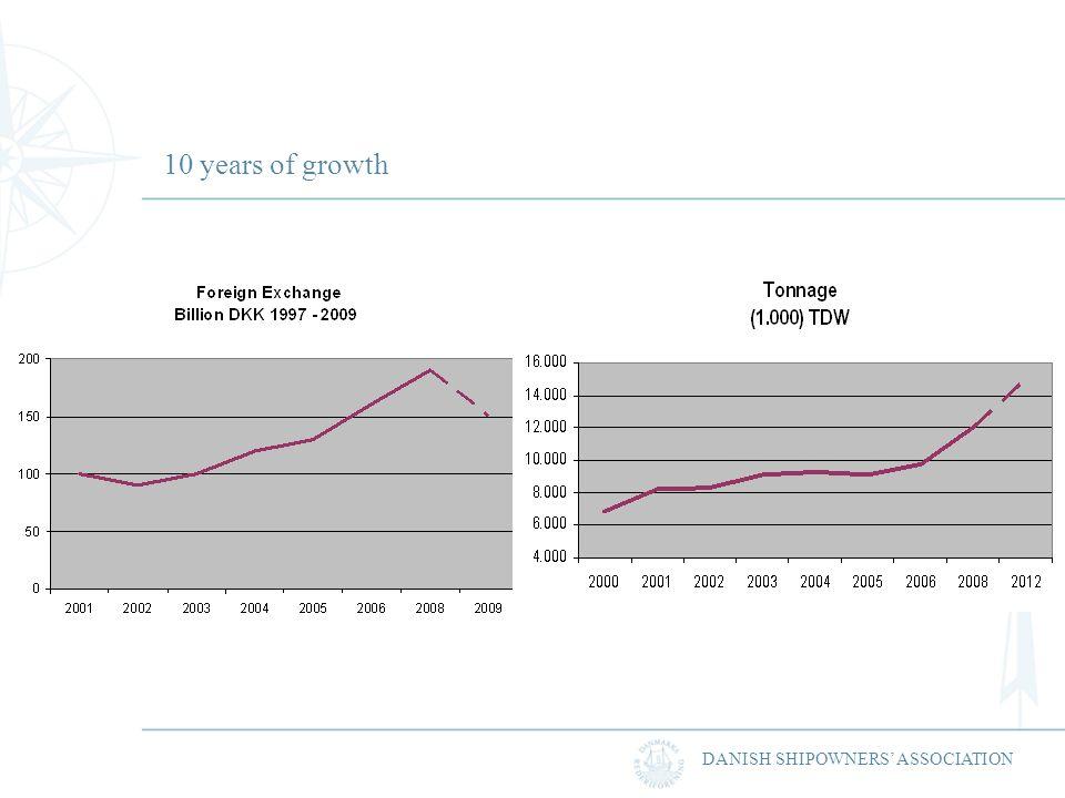 DANISH SHIPOWNERS ASSOCIATION 10 years of growth