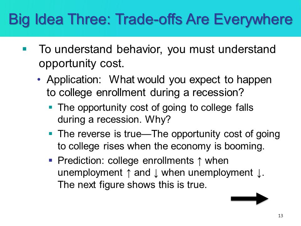 Big Idea Three: Trade-offs Are Everywhere To understand behavior, you must understand opportunity cost. Application: What would you expect to happen t