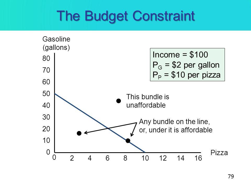 The Budget Constraint 79 Gasoline (gallons) Pizza 0 264 80 810121416 70 50 10 60 40 30 20 0 Income = $100 P G = $2 per gallon P P = $10 per pizza This