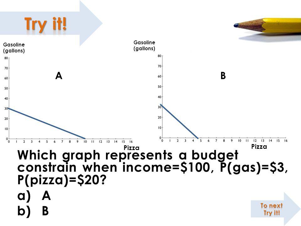Which graph represents a budget constrain when income=$100, P(gas)=$3, P(pizza)=$20? a)A b)B Gasoline (gallons) Gasoline (gallons) Pizza AB