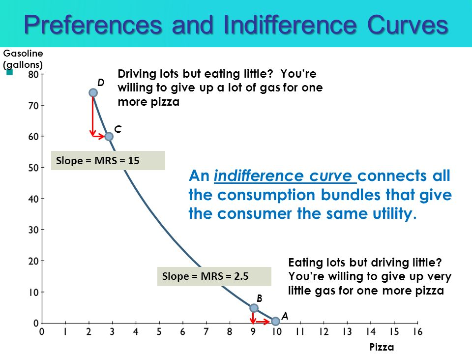 Preferences and Indifference Curves An indifference curve connects all the consumption bundles that give the consumer the same utility. Driving lots b