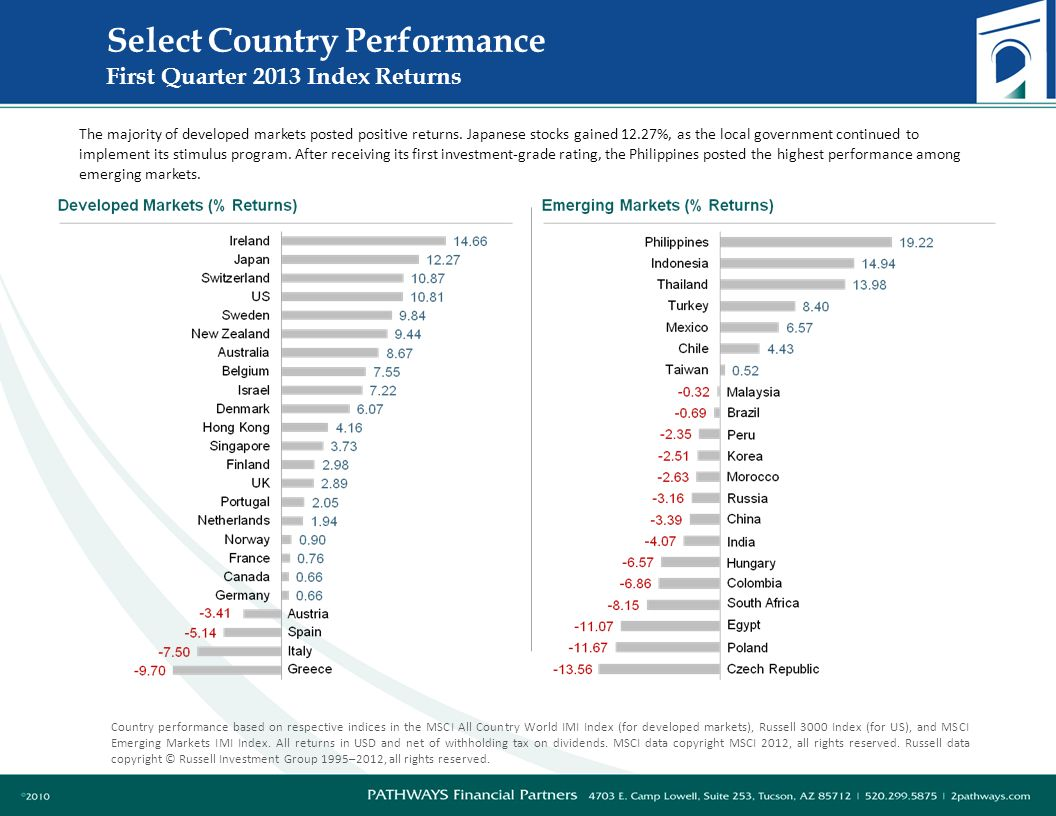 Select Country Performance First Quarter 2013 Index Returns Country performance based on respective indices in the MSCI All Country World IMI Index (for developed markets), Russell 3000 Index (for US), and MSCI Emerging Markets IMI Index.