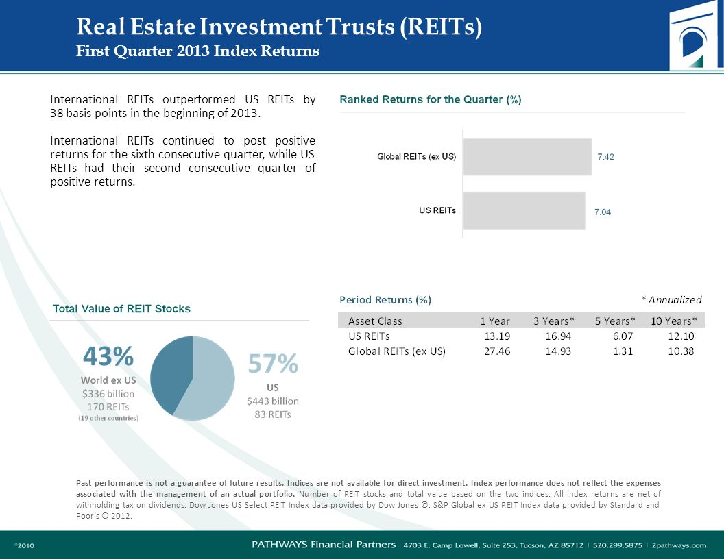 Real Estate Investment Trusts (REITs) First Quarter 2013 Index Returns Past performance is not a guarantee of future results.