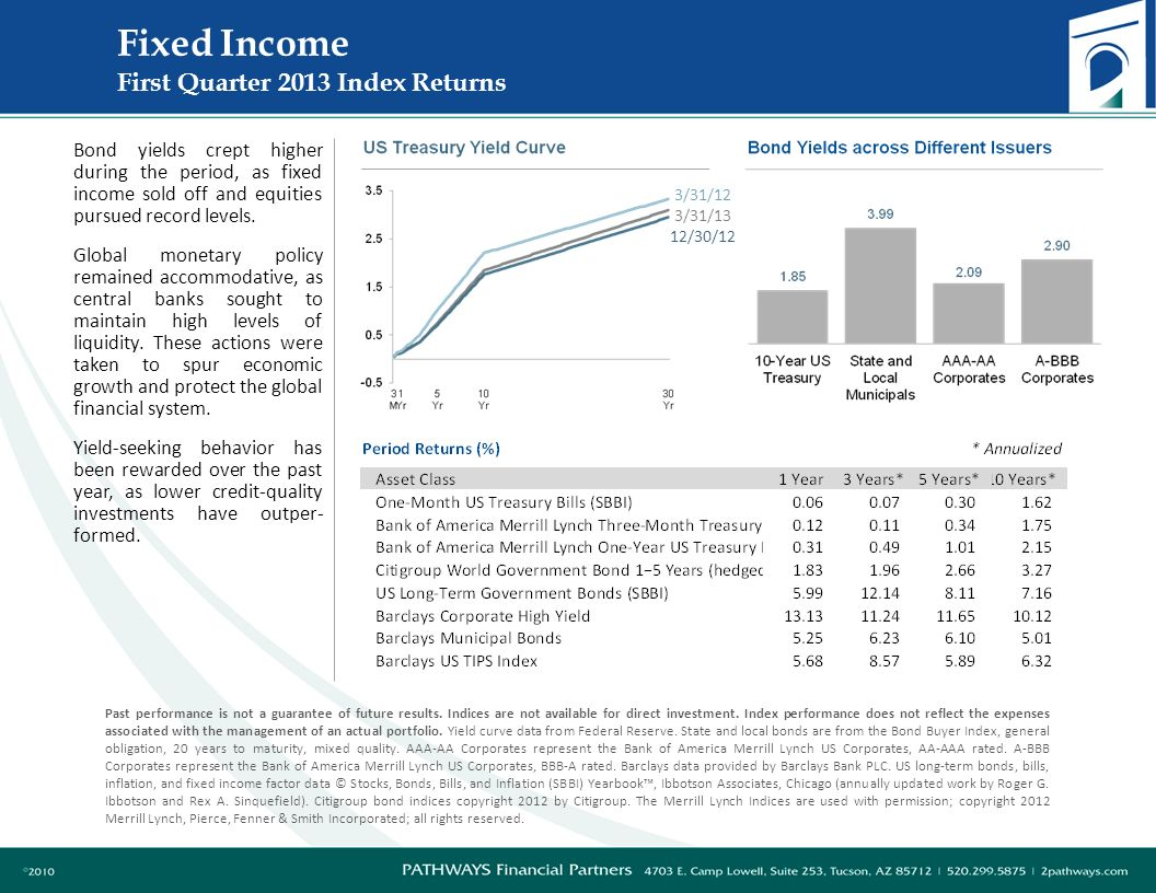 Fixed Income First Quarter 2013 Index Returns 3/31/12 3/31/13 12/30/12 Past performance is not a guarantee of future results.