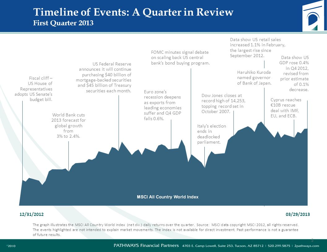 Timeline of Events: A Quarter in Review First Quarter 2013 12/31/201203/29/2013 Fiscal cliff – US House of Representatives adopts US Senates budget bill.