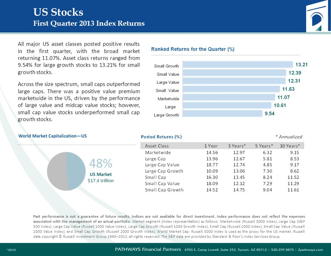 International Developed Stocks First Quarter 2013 Index Returns Past performance is not a guarantee of future results.