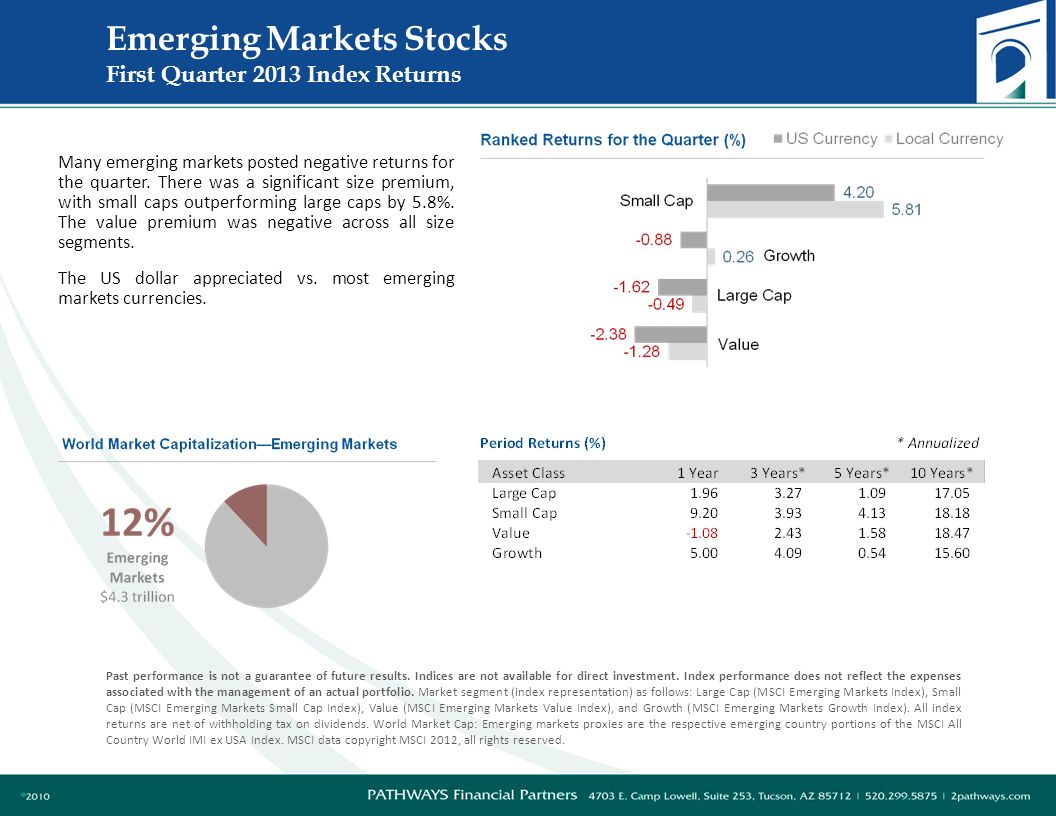 Emerging Markets Stocks First Quarter 2013 Index Returns Past performance is not a guarantee of future results.