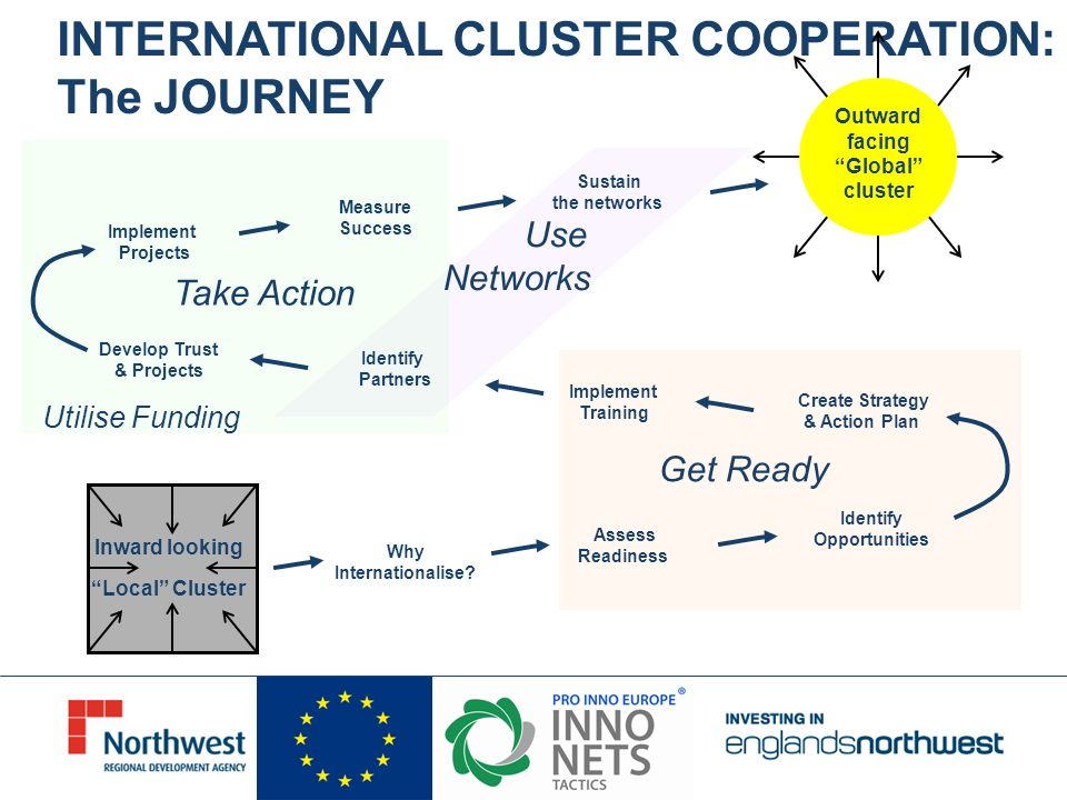 INTERNATIONAL CLUSTER COOPERATION: The JOURNEY Why Internationalise? Assess Readiness Identify Opportunities Create Strategy & Action Plan Implement T