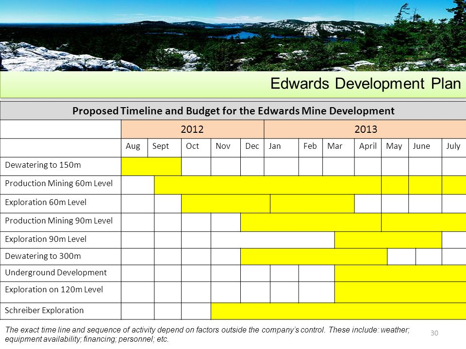 Edwards Development Plan 30 Proposed Timeline and Budget for the Edwards Mine Development 20122013 AugSeptOctNovDecJanFebMarAprilMayJuneJuly Dewatering to 150m Production Mining 60m Level Exploration 60m Level Production Mining 90m Level Exploration 90m Level Dewatering to 300m Underground Development Exploration on 120m Level Schreiber Exploration The exact time line and sequence of activity depend on factors outside the companys control.